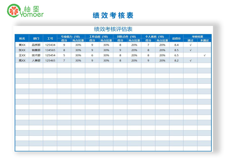 企业员工绩效考核评估表