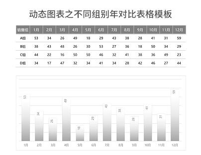 动态图表之不同组别年对比表格模板