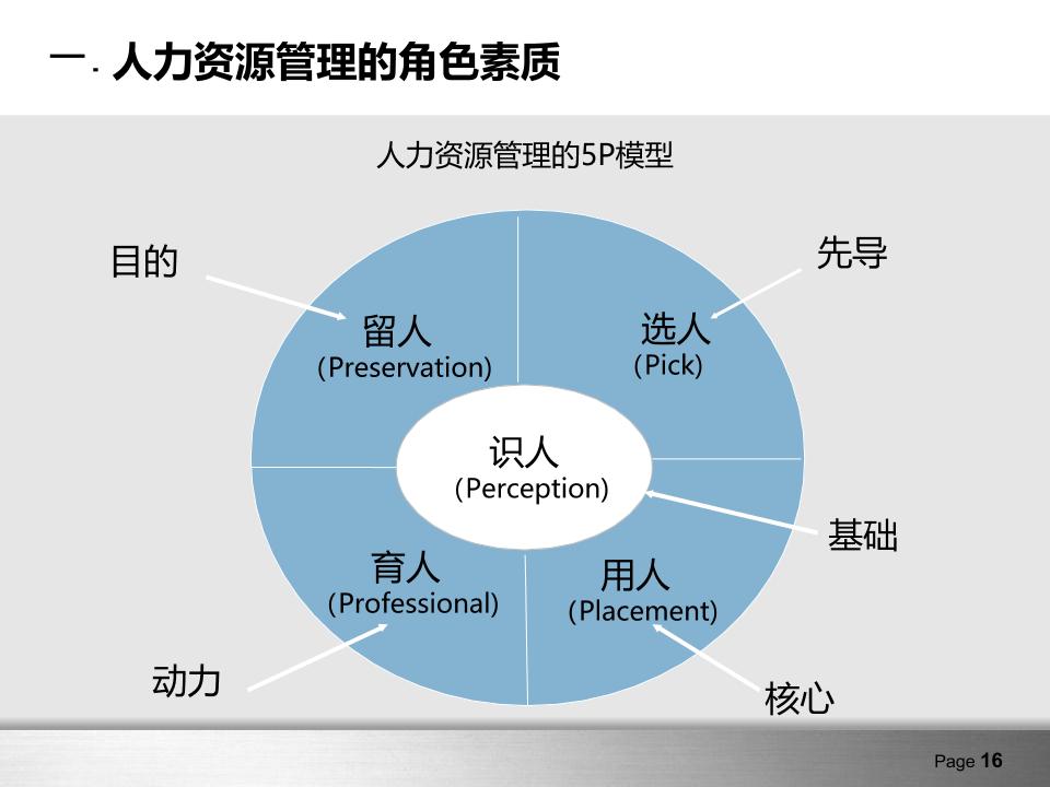 企业培训模板07