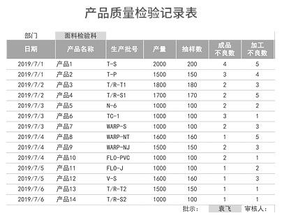 产品质量检验记录表